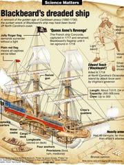 "Cutaway diagram of the pirate Blackbeard's ship ""Queen"