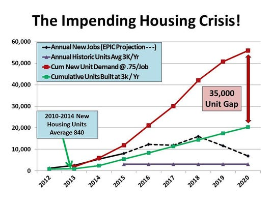The Impending Housing Crisis