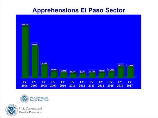 U.S. Border Patrol apprehensions in El Paso sector.