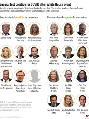 Graphic shows some of those attending a White House event who have been tested for COVID-19;