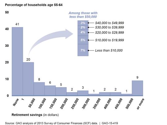 Retirement savings of households age 55-64