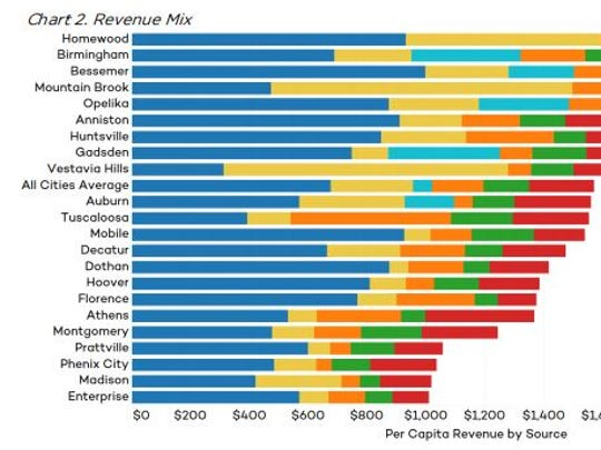 A breakdown by the Public Affairs Research Council of Alabama of the revenue sources of Alabama's 22 biggest cities