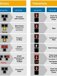 A diagram shows how a HAWK traffic signal directs pedestrians