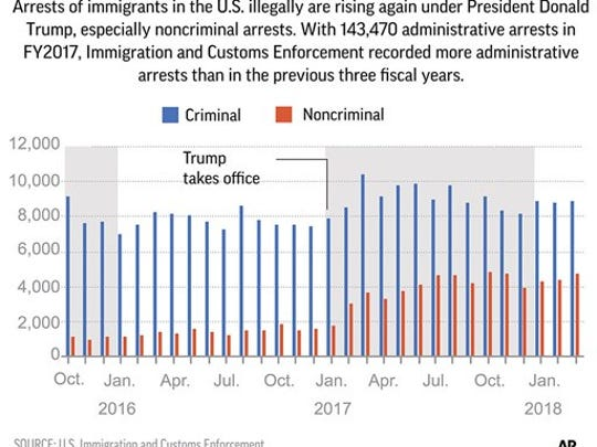 A broader crackdown on immigration that is leading to more arrests, particularly of migrants with no criminal records.
