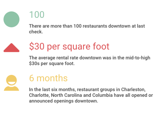 Downtown Prices