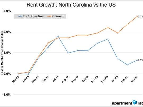 North Carolina rents grew 2 percent slower than U.S. rents from March 2015 to March 2016.