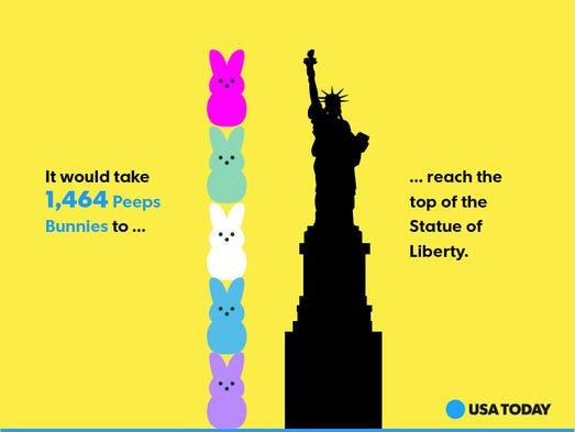 Peeps vs. the Statue of Liberty. All Peeps data provided