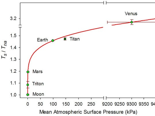 In the figure, Ts/Tna represents a dimensionless ratio quantifying the thermal effect of a planetary atmosphere, as in the greenhouse effect. Ts is average global surface temperature of a planet under its current atmosphere; Tna is average global surface temperature of a plant if it had no atmosphere.