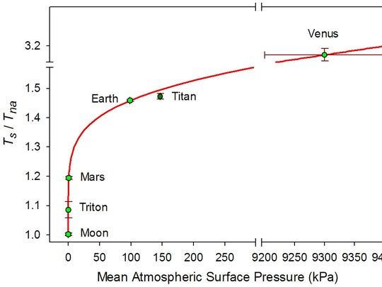 In the figure, Ts/Tna represents a dimensionless ratio