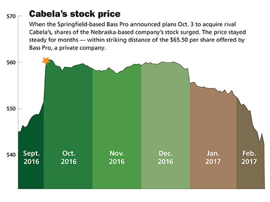 Cabela's stock price since Sept. 2016.