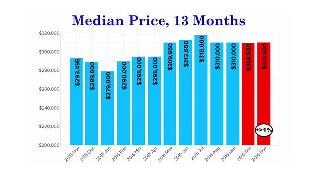 Reno-Sparks median price trends in the last 13 months.