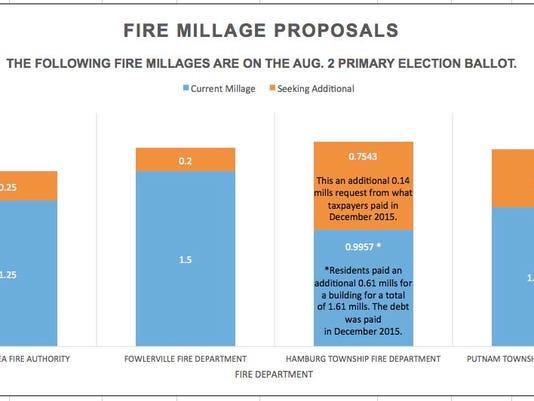 Fire-millage-graphic.jpg