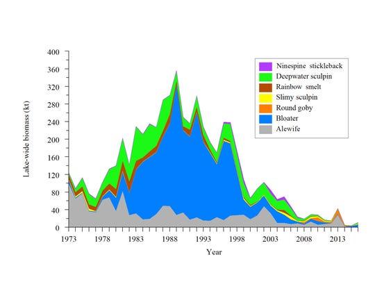 This graph shows prey fish biomass in Lake Michigan