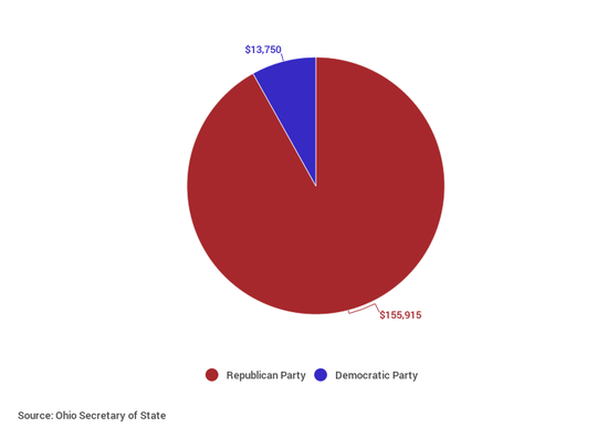 When reviewing party-affiliated contributions, Republicans
