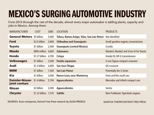 Mexico's surging automotive industry