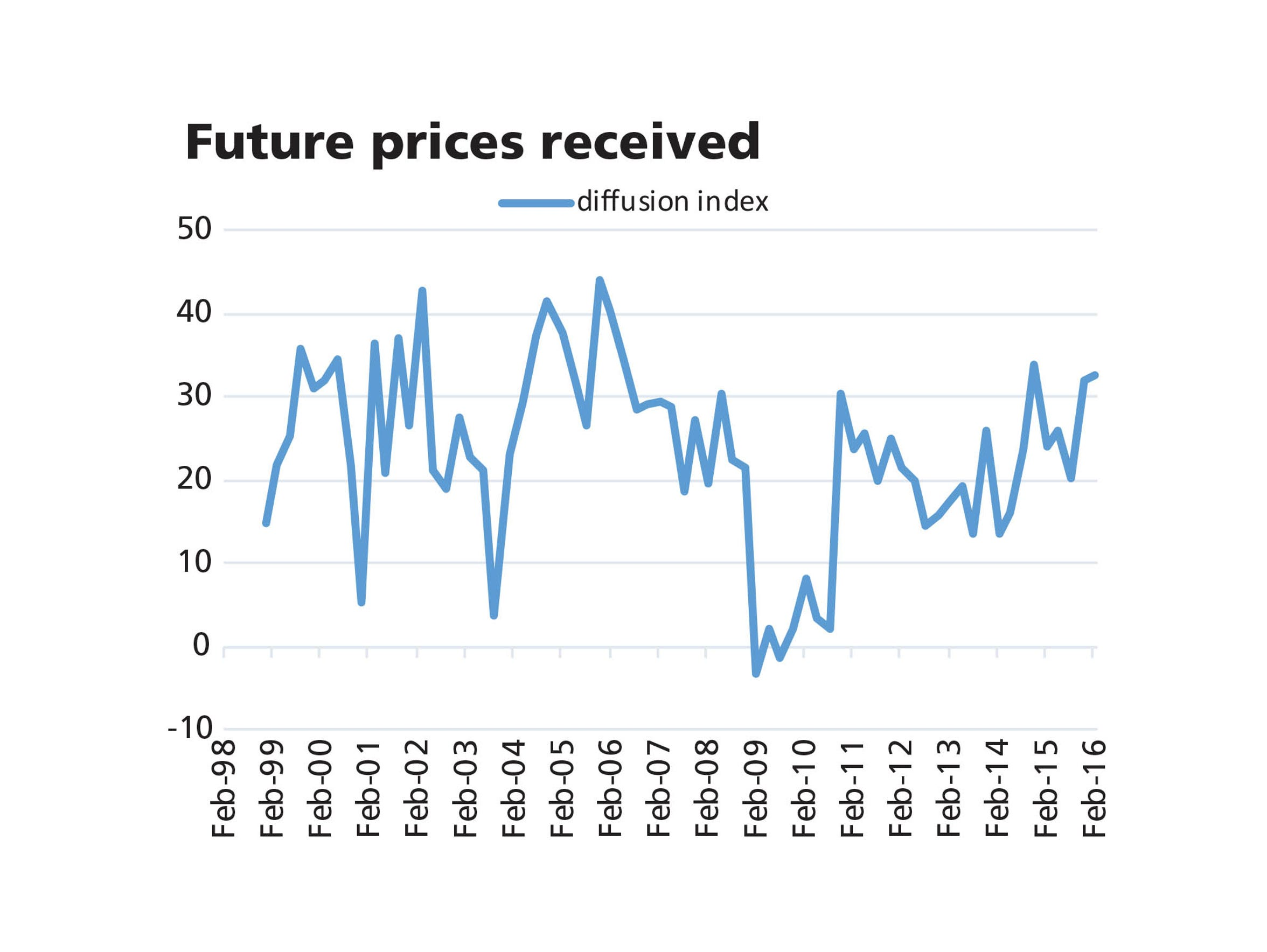 Future prices received
