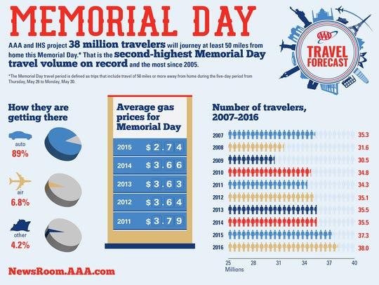 2016 Memorial Day Travel Forecast