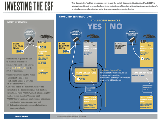 A handout illustrating a proposal to reshape the Rainy Day Fund.