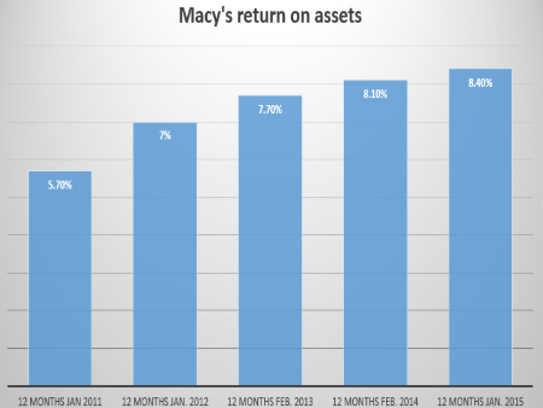 Macy's return on assets has been stable