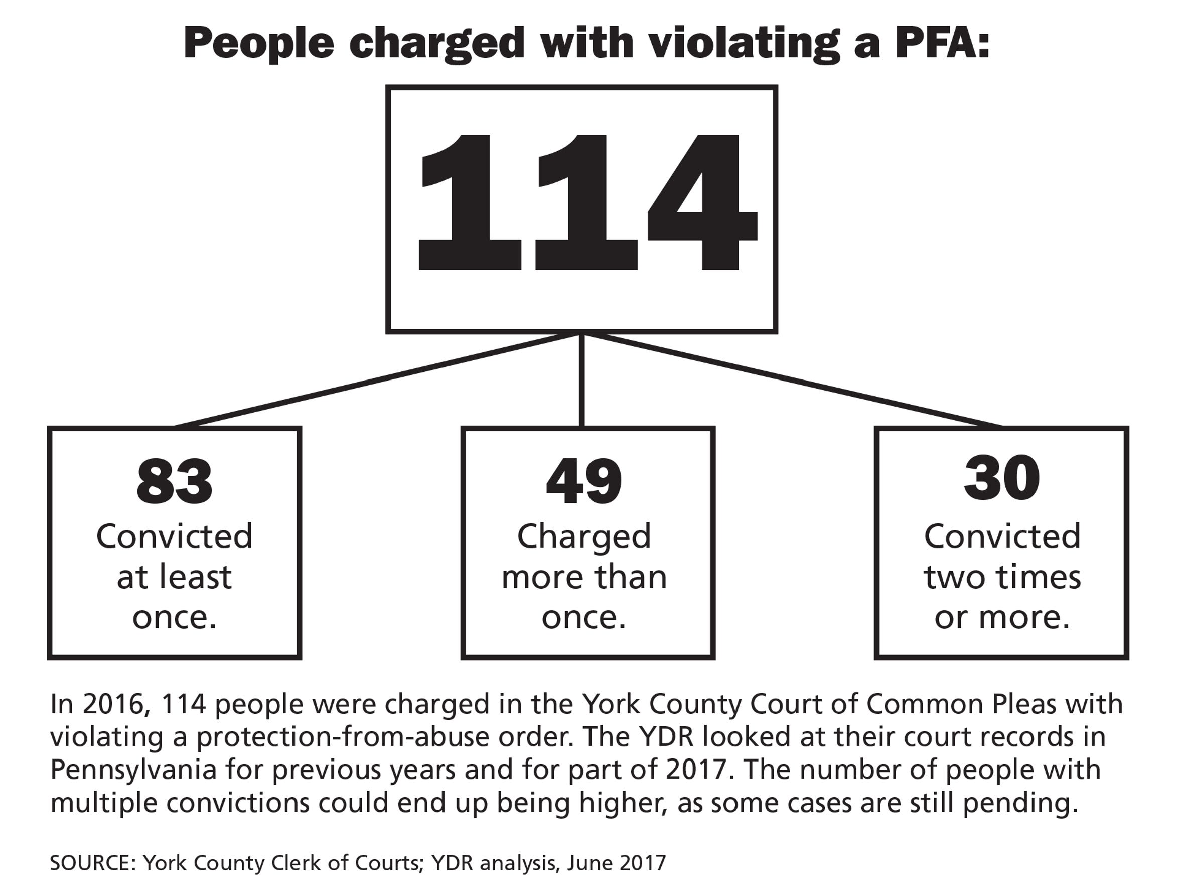 In 2016, 114 people were charged in the York County