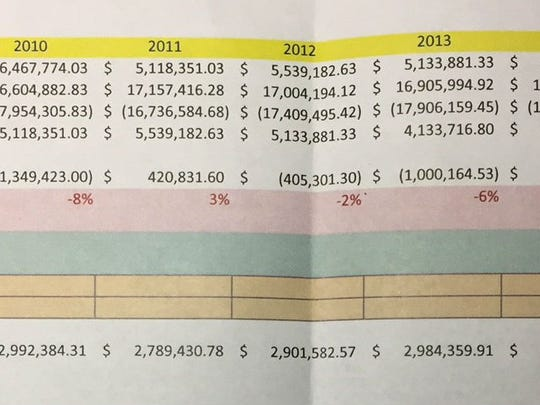 This spreadsheet submitted to the Indian River County School Board at a workshop Dec. 13, 2016, by Assistant Superintendent Bill Fritz depicts the history of problems associated with the board's self-insurance fund.