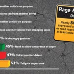 Mad motorists: 80 percent of drivers guilty of road rage