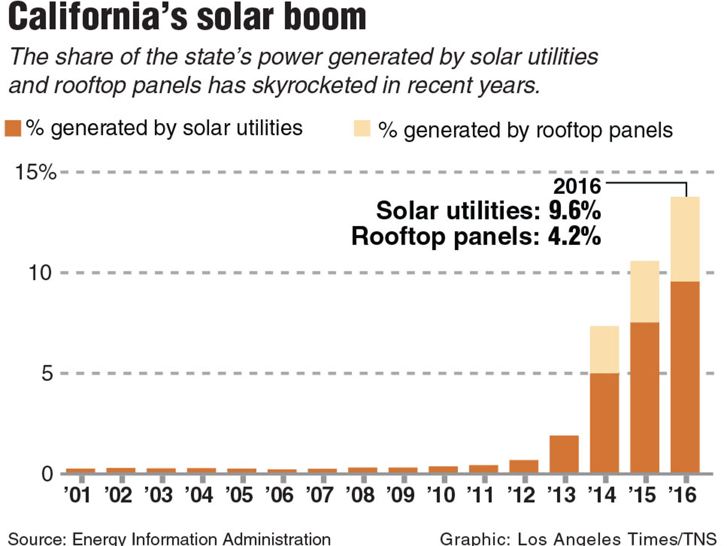 Infographic on solar power in California. Los Angeles