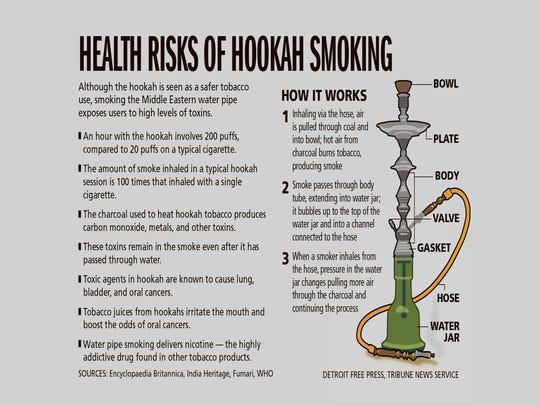 Risks of hookah smoking