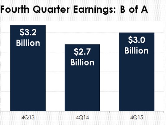 bac-4q-earnings_a5ggnz9_large.PNG