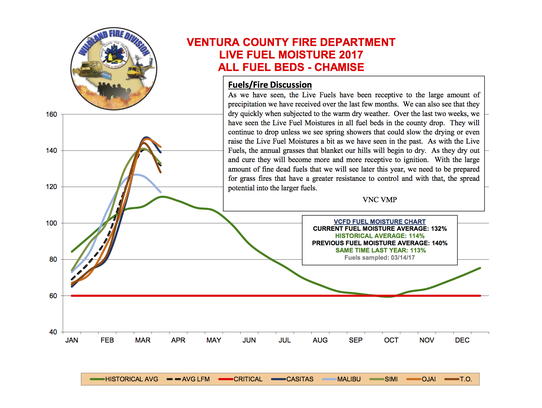 This chart shows the latest moisture levels in county's
