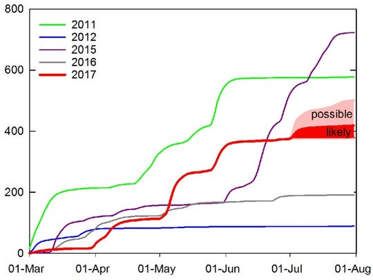 This graph shows the cumulative level of total bioavailable phosphorous load into Lake Erie thus far in 2017 compared to previous years.