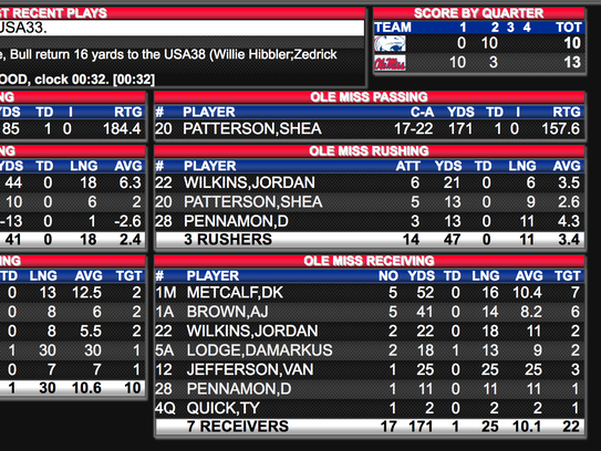 Ole Miss-South Alabama halftime stats