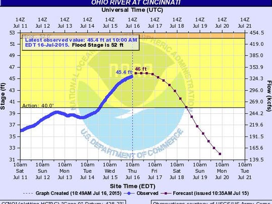 The Ohio River is expected to crest at 46 feet on Thursday.