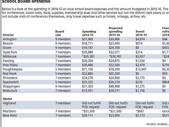 This chart compares local school board spending
