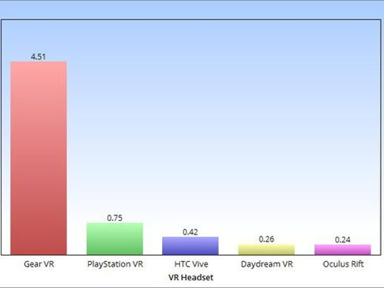 A chart displaying 2016 VR headset sales in millions: 4.5 million Gear VRs, 0.75 million PSVRs, 0.42 millionVives, 0.26 million Daydreams, and 0.24 million Rifts.