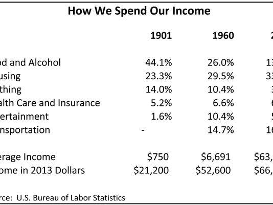 Budget Shares 1900 to present.jpg