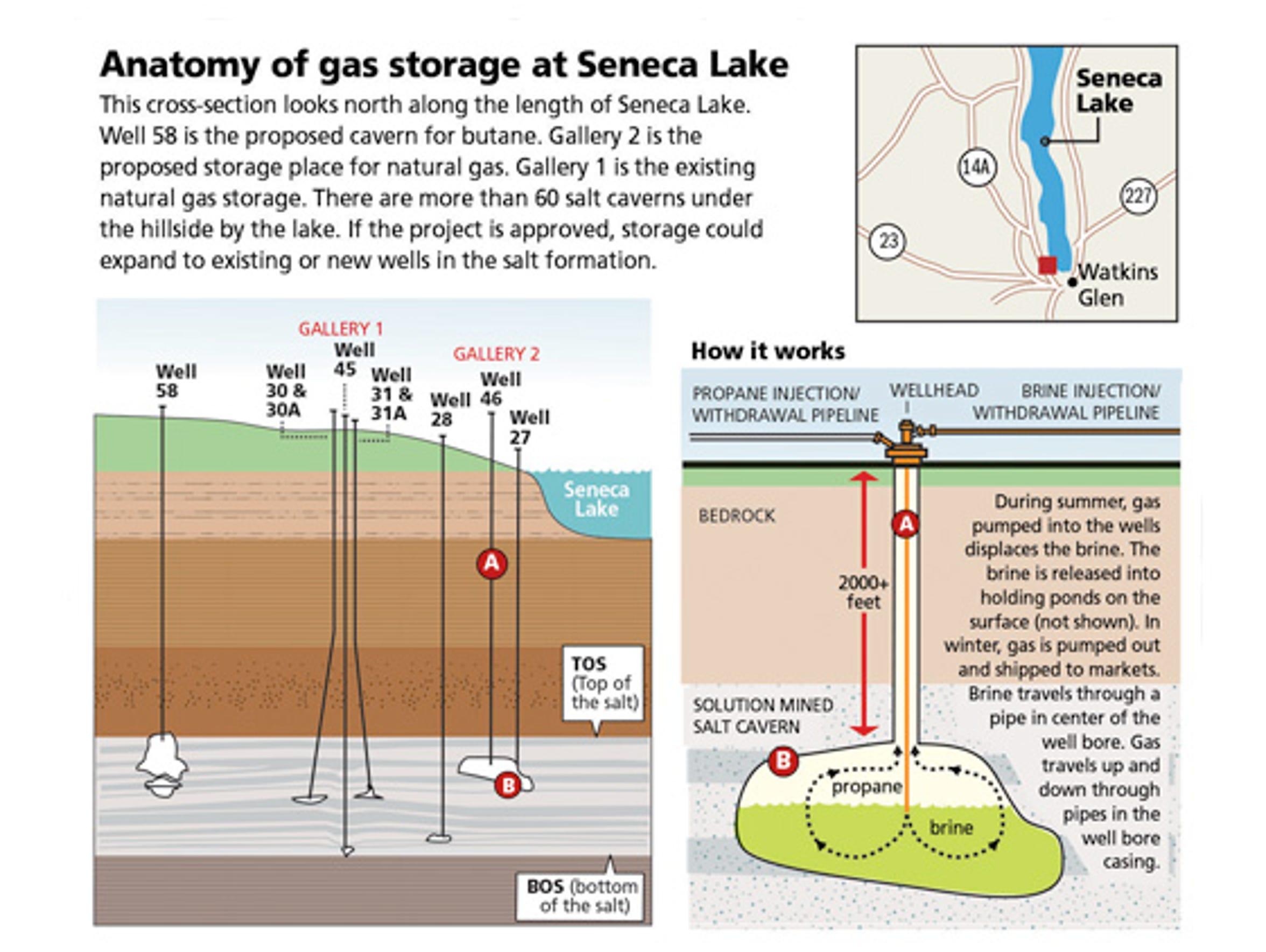 Anatomy of Seneca gas storage.