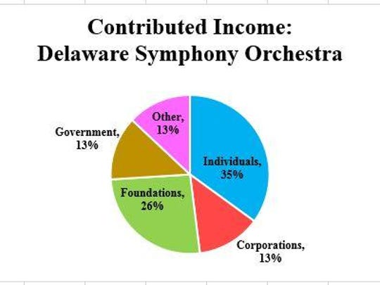 Comparing The Delaware Symphony Orchestra To Country By The