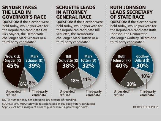 DFP governor poll CHART PRESTO