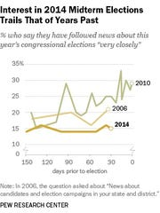 Americans' interest in politics this year lags well behind previous midterms.