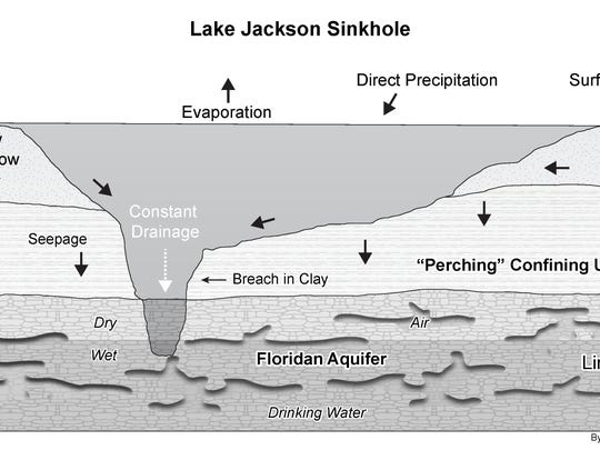 Lake Jackson has a number of characteristics that contribute