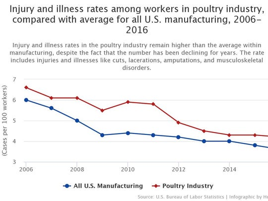 Injury and illness rates among workers in the poultry