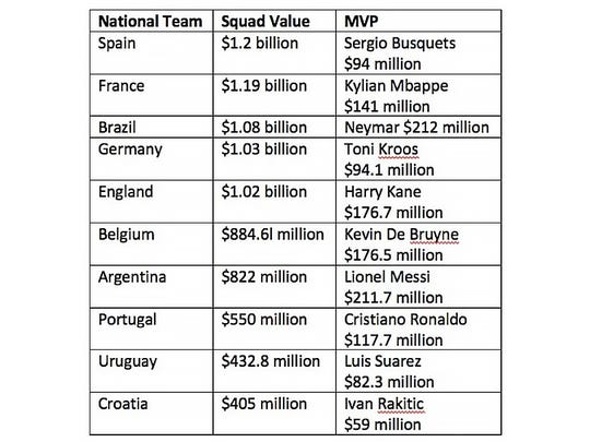 A look at the value of the top 10 national teams, compared