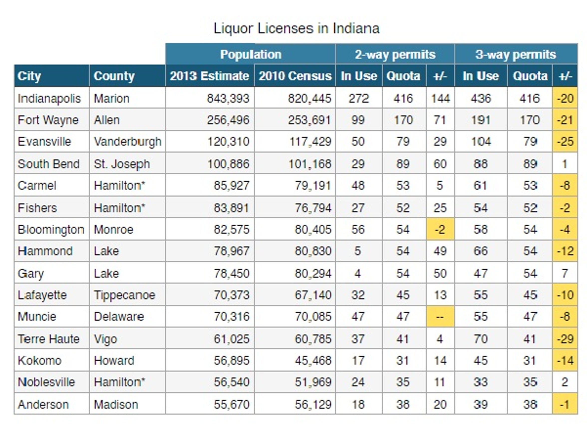 A look at  the state's 15 largest cities and their