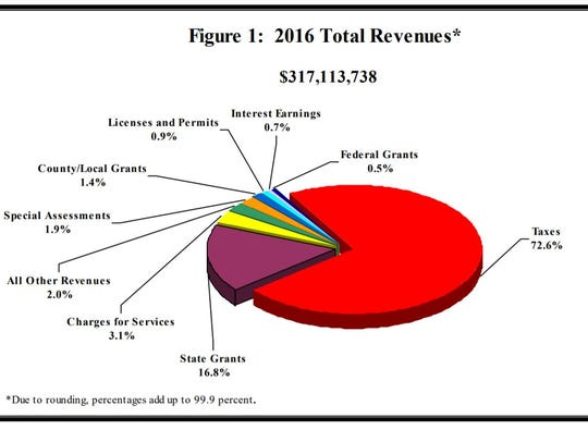 Minnesota towns got most of their revenue from property