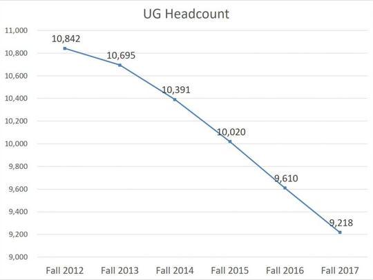 UW-Oshkosh undergraduate headcounts show a decline