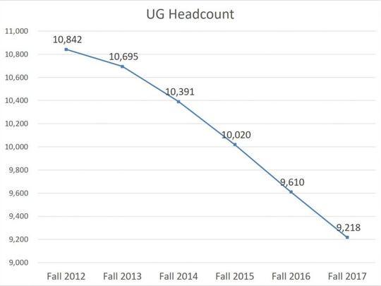 UW-Oshkosh undergraduate headcounts show a decline in enrollment.