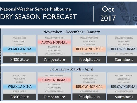 Dry season forecast for the end of 2017  and early