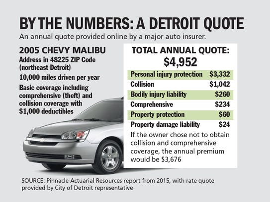 By the numbers: A Detroit quote