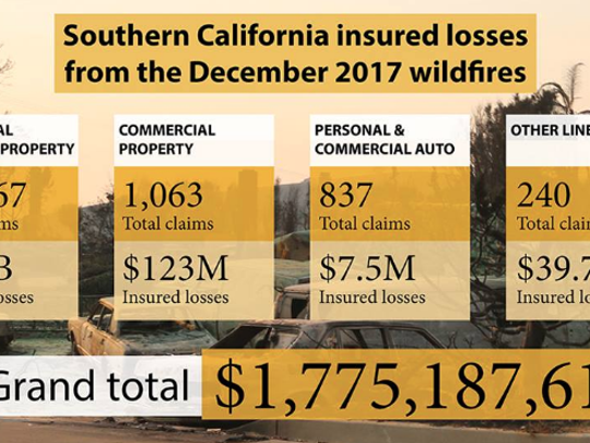 The state released insurance  claims related to December's